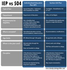 """I am often asked """"which is better a 504 Plan or an IEP?""""  My response always starts with """"it depends.""""  They both serve different purposes and have their own strengths. In a broad sense, they are both detailed plans, created by the school and parents, to outline how a student with a disability will learn. A 504 Plan and an IEP are both intended to protect a student with a disability to ensure that they are learning in the least restrictive environment."""