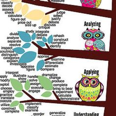 Bloom's & SOLO 'are not Just Colorful Posters we Hang on the Wall' is my two-part series at Education Week Teacher. Bloom's Taxonomy is talked about a lot in educational… Blooms Taxonomy, Differentiated Instruction, Music For Kids, Differentiation, Teaching Kids, Projects To Try, Greeting Cards, Classroom, Things To Come