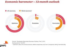 Challenges And Opportunities, Global Business, Optimism