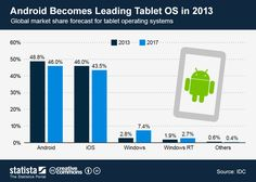 Android Becomes Leading Tablet OS in 2013