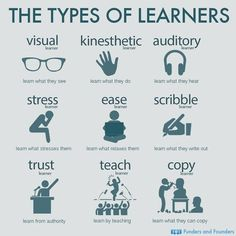 The Types Of Learners found on website. The image displays the different types of learners that exist. Teachers should understand the learning diversity that exists in a classroom and try to incorporate different learning methods to satisfy all students. Study Skills, Life Skills, Writing Skills, Writing Tips, Types Of Learners, Learning Theory, Brain Based Learning, Visual Learning, School Study Tips