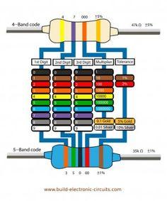 ResistorColorCodesTable  Electronics  Gizmos