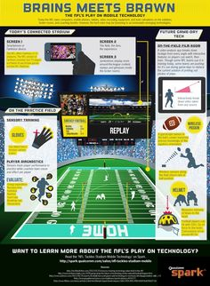 The NFL Goes Long On Mobile Technology