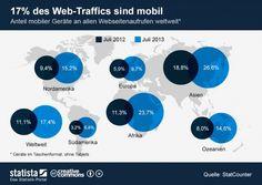 Anteil mobile Webnutzung am gesamten Web-Traffic (Bild: Statista)