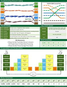 Short note For network engineer Computer Technology, Computer Science, Networking Basics, Osi Model, Routing And Switching, Network Engineer, Computer Basics, La Red, Network Cable