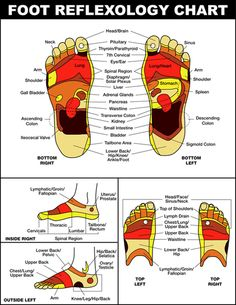 Acupuncture Holistic Healthcare You Need To Massage Your Feet Every Night Before Bed And This Is Why. - Massage therapy will work wonders for your sleep! Reflexology Massage, Foot Massage, Reflexology Benefits, Foot Reflexology Chart, Reflexology Points, Meridian Massage, Alternative Health, Alternative Medicine, Foot Chart