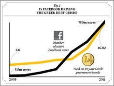 Correlation: Is Facebook Driving the Greek Debt Crisis?
