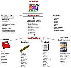 differentiated instruction | Classroom setting employing differentiated instruction should become a ...