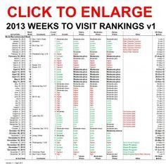 2013 Ranking of Weeks to Visit WDW