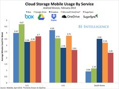 THE CLOUD COMPUTING REPORT: How Different Cloud Services Are Competing For Users And Pushing Up Usage