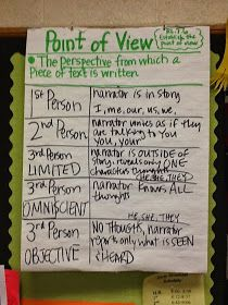Life in 4B...: RL.7.6 - Point of View & Plot Elements Affecting One Another, & W.7.3 - Writing Strong Narratives