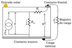 Huerta Mascotte, E., Mata Chávez, R. I., Estudillo-Ayala, J. M., Sierra Hernández, J. M., Guryev, I., & Lizárraga Morales, R. A. (2016). Estudio de las características de una celda fotovoltaica para el uso eficiente de la energía solar [Figura 3]. Acta Universitaria, 26(NE-1), 30-34. doi: 10.15174/au.2016.868