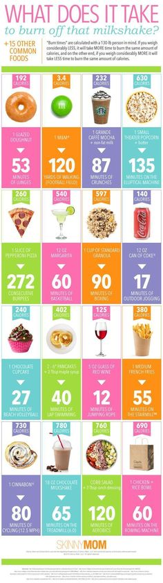What It Takes To Work Off Calories fitness motivation weight loss exercise health healthy living nutrition facts fat loss food facts did you know Healthy Habits, Healthy Tips, Healthy Choices, How To Stay Healthy, Healthy Meals, Healthy Recipes, Healthy Cooking, Healthy Food, How To Not Eat
