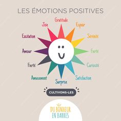 Infographies (suite) - Du bonheur en barres : Développement personnel - Bien-être - Être heureux Positive Attitude, Positive Thoughts, Motivational Messages, Inspirational Quotes, French Education, Life Quotes Love, Human Nature, Emotional Intelligence, Learn French