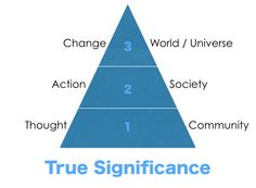 True Significance - moving up the scale of significance in business
