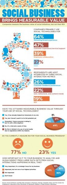 The Measurable Value Of Social Business (Infographic)