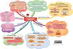 Propuestas de estrategias de Aprendizaje Personalizado en un centro ordinario. Diagram, Ideas Para, School, Learning Styles, Inclusive Education, Mind Maps