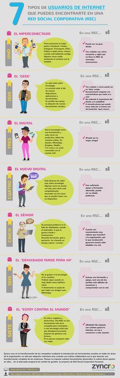 7 tipos de usuarios que hay en una Red Social Corporativa.