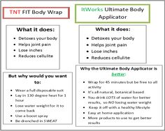 Why Itworks Ultmate Body Applicator is better than TNT's FIT Body Wrap  https://www.facebook.com/pages/Alex-ItWorks-McGuire/115069131974762  http//:iwannawrapwithalex.myitworks.com