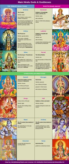 HINDU GODS CHART There are four main sects within Hinduism: 1. Shaivism (in which Shiva is worshipped as the main god); 2. Vaishnavism (in which Vishnu worshipped as the main god); 3. Shaktism (in which the female aspects of god are primarily worshipped); and 4. Smartism (in which six main gods are worshipped: Shiva, Vishnu, Shakti, Ganesh, Murugan and Surya).