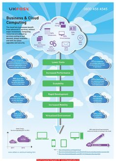 Cloud Computing Infographic 08 - http://infographicality.com/cloud-computing-infographic-08-2/