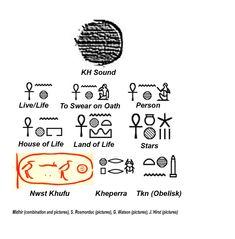 Egyptian KH sound analysis of Egyptian sounds Ancient Aliens, Ancient Egypt, Water Symbol, Egyptian Symbols, Egyptian Hieroglyphs, Greek Names, Black Jesus, Live Life