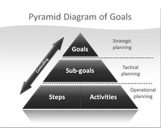 Free Pyramid PowerPoint template diagram in 2D that can be used for multiple purposes and PowerPoint presentations #pyramid #shapes #powerpoint
