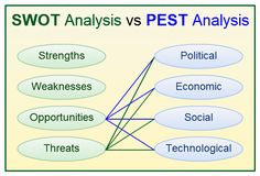 SWOT analysis vs PEST analysis, what are they, advantages and disadvantages and how to combine them together in project planning