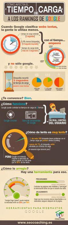 #Infografía: Cómo afecta el tiempo de carga de mi sitio web a los rankings de Google.