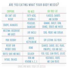 Are YOU eating what your body needs???   If you are nor message me and I can help!