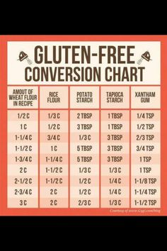 Gluten Free conversion chart! www.absolutelygf.com for more! #Glutenfree #Absolutelygf #Flour