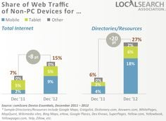 mobile tablet web traffic share
