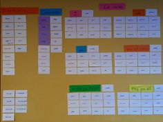 HELP YOUR STUDENT KEEP SPANISH VERB CONJUGATIONS STRAIGHT - Make a Verb Sorting Wall. You can do activities too! http://www.spanish-for-you.net/spanish-for-you-blog/sort-your-spanish-verbs-on-the-wall