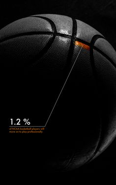 Percentage of basketball players who make it into the NBA