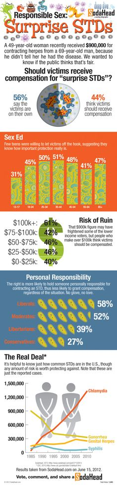 Safe-Sex-And-Std's-infographic