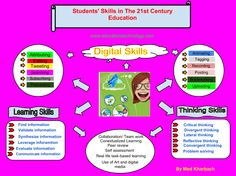 A Must Have Poster about 21st Century Learning Skills. http://www.educatorstechnology.com/2012/11/a-must-have-poster-about-21st-century.html?goback=.gde_1891552_member_187180587#