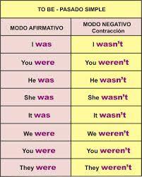 Las 29 Mejores Imágenes De Verbo To Be Verbo To Be Verbos