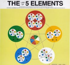 J.R. Worsley's Classical Five Element Acupuncture.