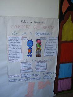 PRIMARIA 1º Y 2º STM: RUTINA DE PENSAMIENTO : COMPARA - CONTRASTA