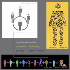 autoaprendizaje, conocimiento, isotipos