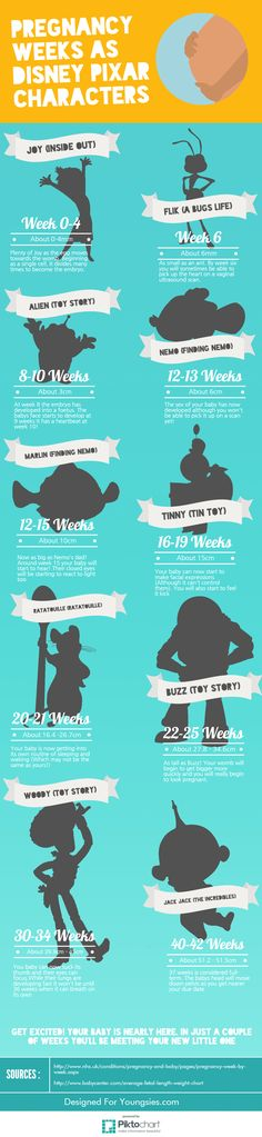 Pregnancy Week Sizes Comapred to Disney Pixar Characters from Toy Story, Finding Nemo and More. Pregnancy Weeks as Disney Pixar Characters Infographic. Great baby bump size tracker with lots of pregnancy info.