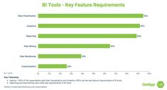 To grow your business with BI and outperform competitors it is critical to select the right BI tools to solve your organization's pain points. Here are three tips to treat BI tool selection as not just a purchase, but as a competition to be won. Bi Tools, Primary Research, Data Visualization, Growing Your Business, To Tell, The Selection, Purpose, Told You So, Type