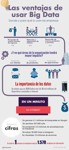 Las ventajas de usar Big Data #infografia #infographic #bigdata