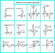 Графики элементарных функций How To Become Smarter, Math Formulas, Mbti, Algebra, Thing 1, Need To Know, Physics, Back To School, Cool Pictures