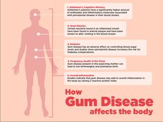 How Gum Disease affects the body