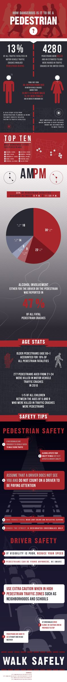 Pedestrian safety statistics.  Make sure to be aware of your surroundings before you cross the street!