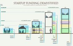 """Startup Collider on Twitter: """"5 stages of #startups, from initial funding to filing. #Fintech # Entrepreneurship #VentureCapital #IPO via @MikeQuindazzi https://t.co/dQxs8zOs8B"""""""