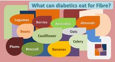 What can diabetics eat for Fibre?  Great sources of fibre for diabetics include Legumes, Beans, Oats, Broccoli, Avocados, Plums, Bananas, Berries, Almonds, Cauliflower, Celery etc.  http://www.whatcanadiabeticeat.com/what-can-a-diabetic-eat/