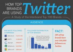 How Top Brands Are Using Twitter