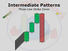 Candlestick Patterns are fundamental to trading. Forex Brain Trainer is a product that will train your mind to easily recognize Forex candlestick patterns. Forex Trading Basics, Forex Trading System, Forex Trading Signals, Forex Trading Strategies, Brain Trainer, Global Stock Market, Trade Books, Technical Analysis, Investing